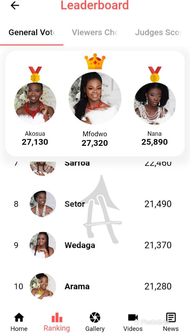 The leaderboard before eviction night